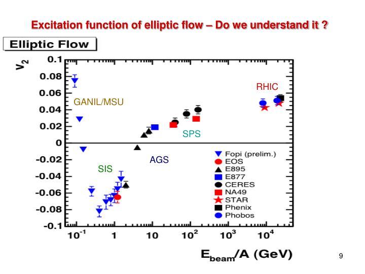 Excitation function of elliptic flow – Do we understand it ?