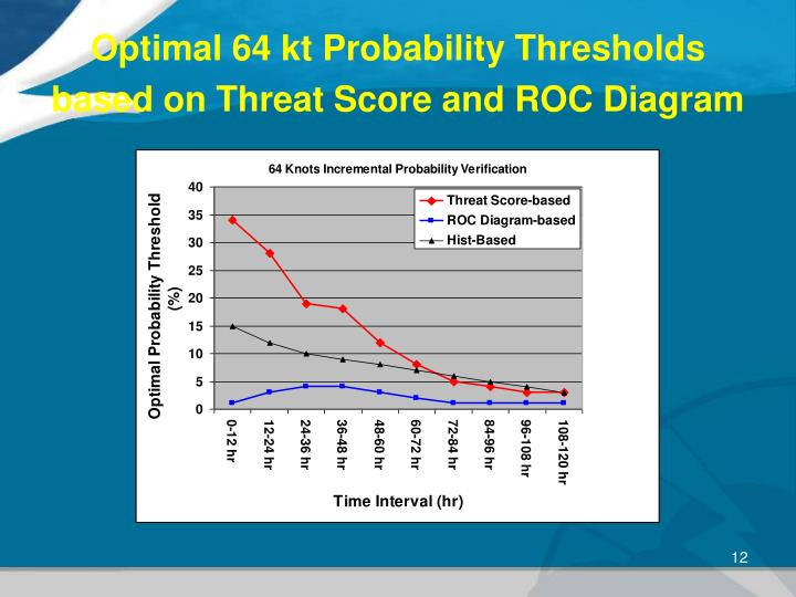 Optimal 64 kt Probability Thresholds based on Threat Score and ROC Diagram