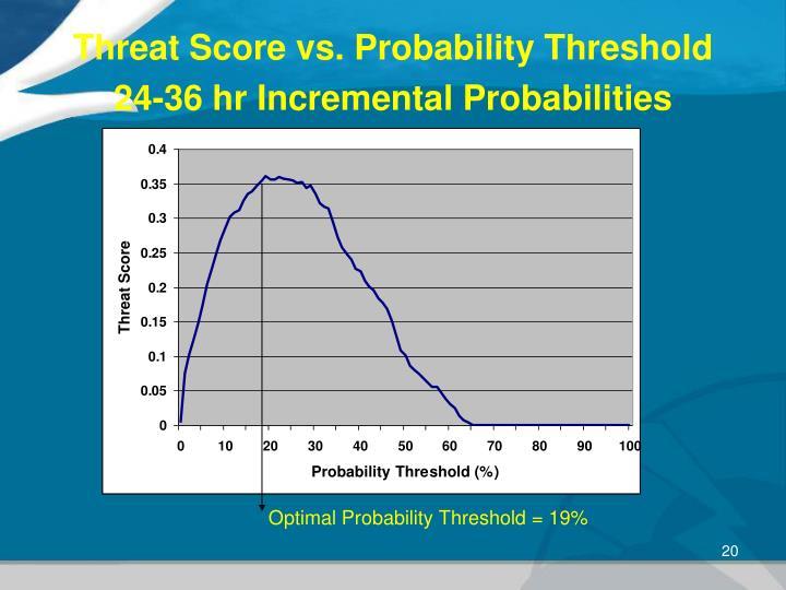 Threat Score vs. Probability Threshold 24-36 hr Incremental Probabilities