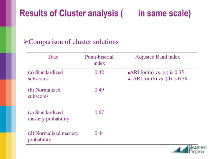 Results of Cluster analysis (       in same scale)