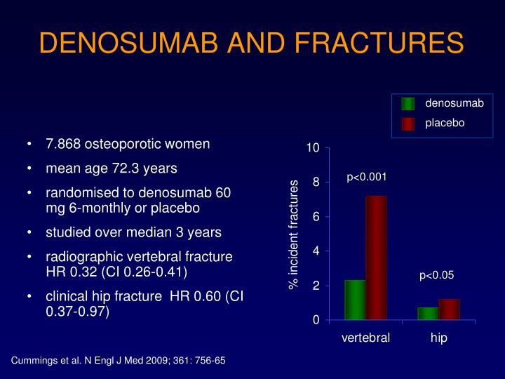 DENOSUMAB AND FRACTURES