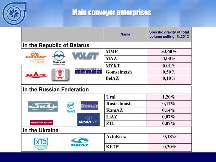 Main conveyor enterprises