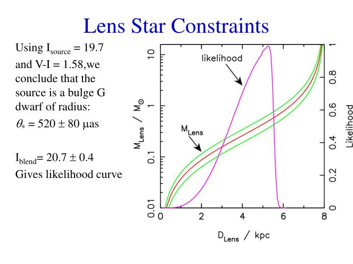 Lens Star Constraints