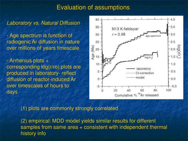 Evaluation of assumptions