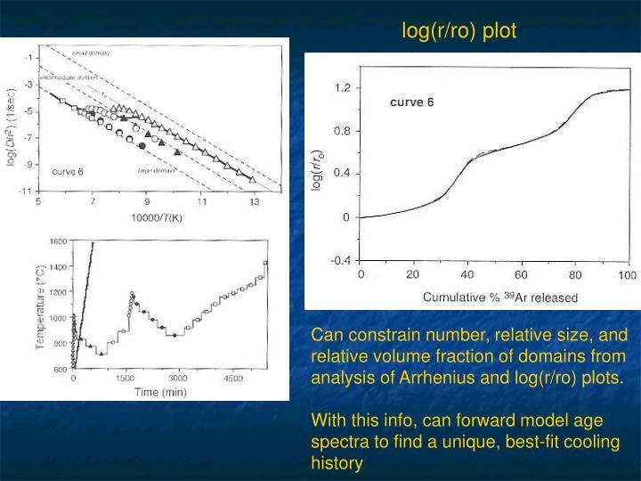 log(r/ro) plot