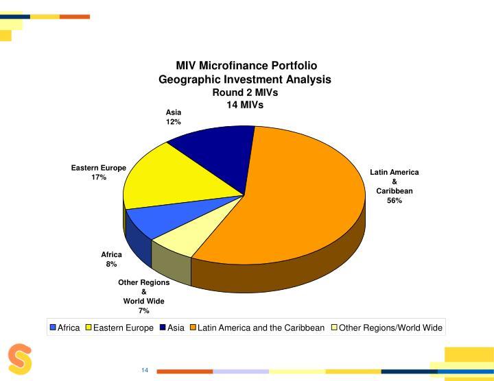 MIV Microfinance Portfolio