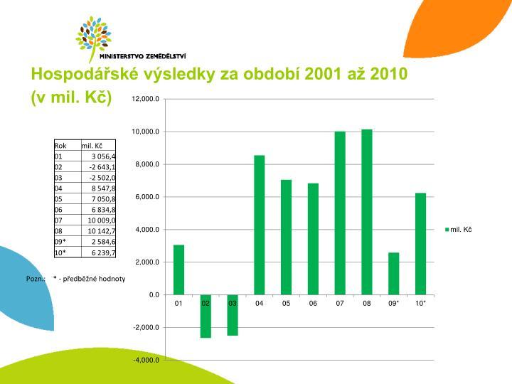 Hospodářské výsledky za období 2001 až 2010
