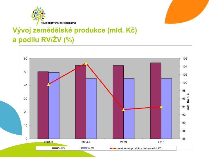 Vývoj zemědělské produkce (mld. Kč)