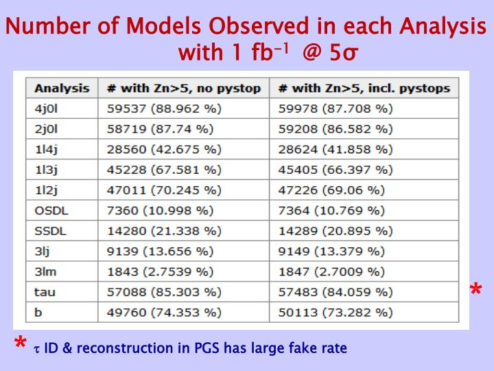 Number of Models Observed in each Analysis