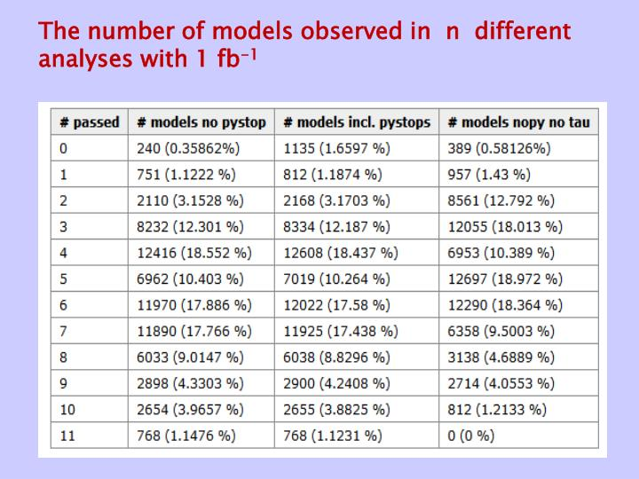 The number of models observed in  n  different