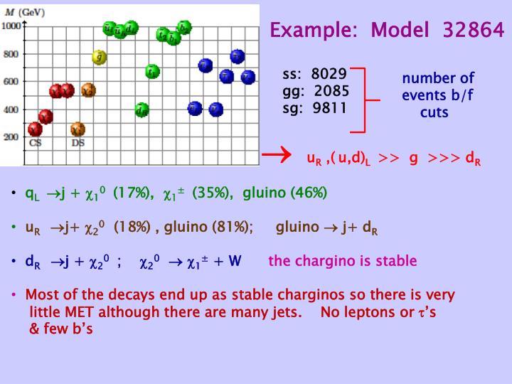 Example:  Model  32864