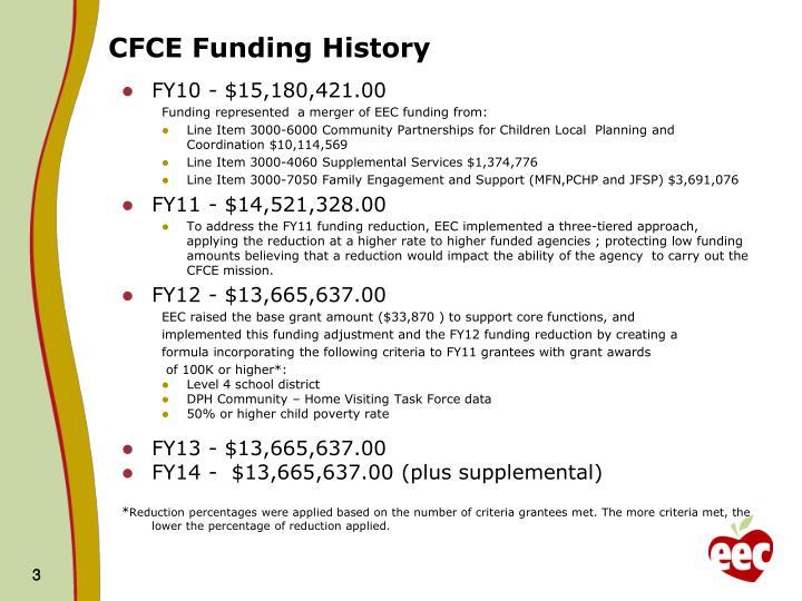 CFCE Funding History