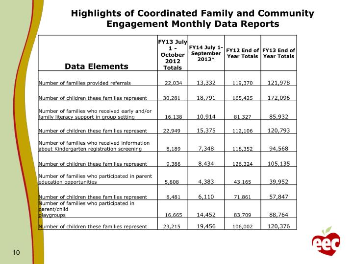 Highlights of Coordinated Family and Community Engagement Monthly Data Reports
