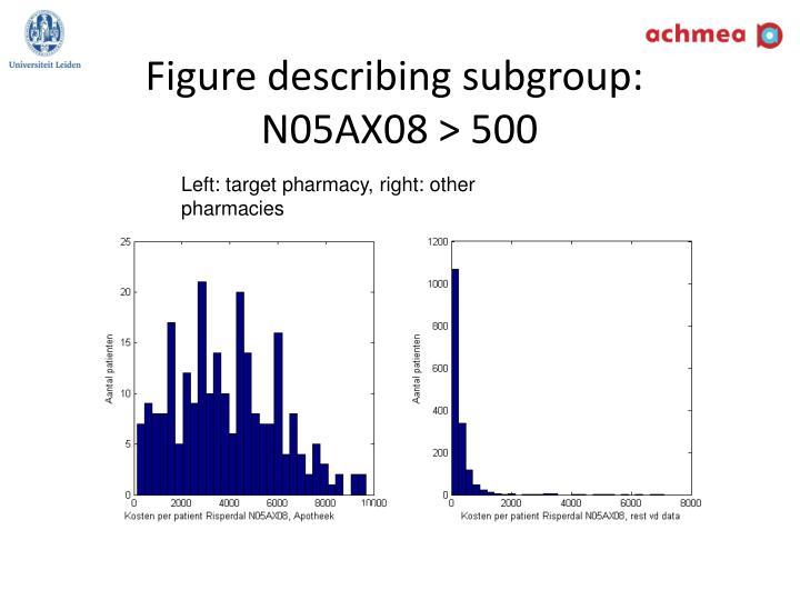 Figure describing subgroup: