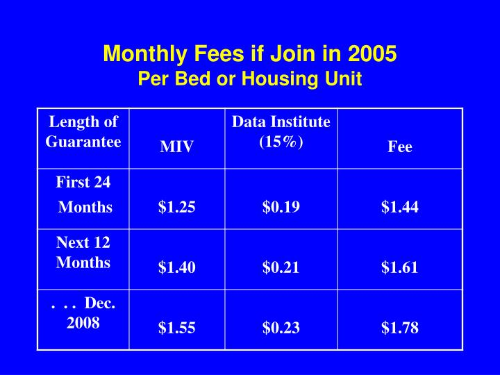 Monthly Fees if Join in 2005