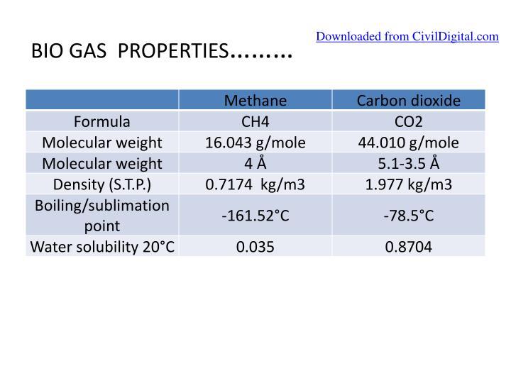 BIO GAS  PROPERTIES
