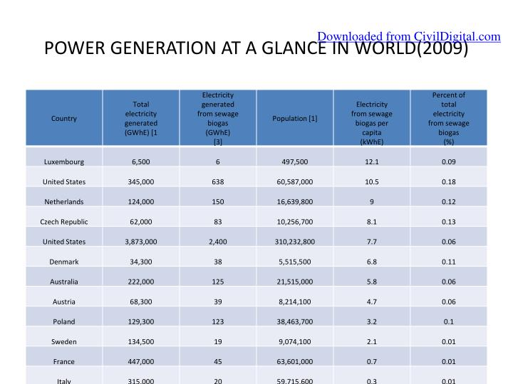 POWER GENERATION AT A GLANCE IN WORLD(2009)