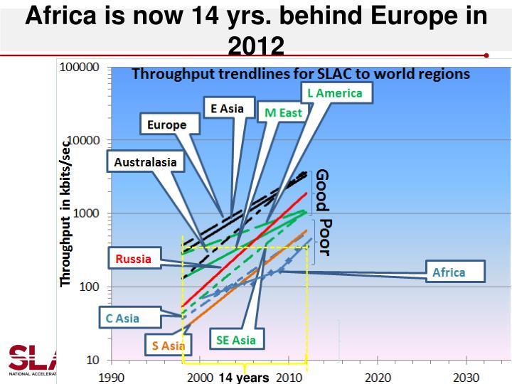 Africa is now 14 yrs. behind Europe in 2012
