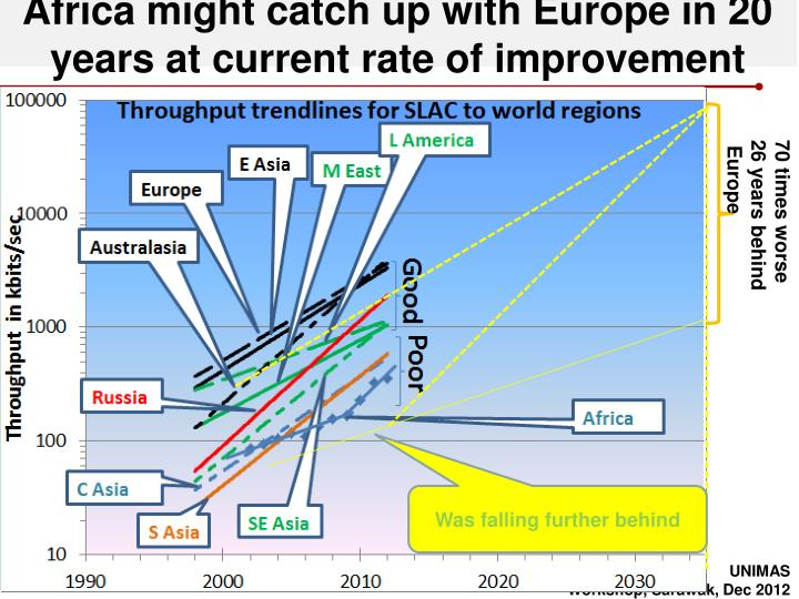 Africa might catch up with Europe in 20 years at current rate of improvement