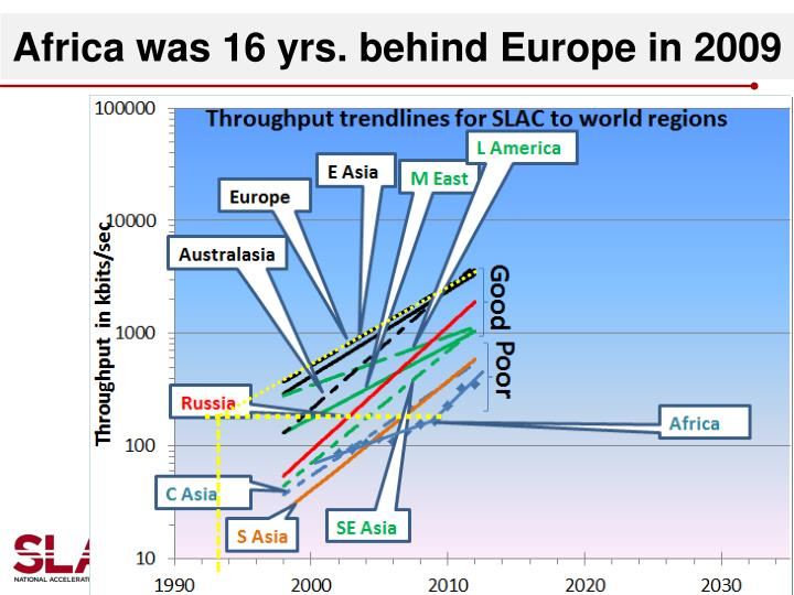 Africa was 16 yrs. behind Europe in 2009