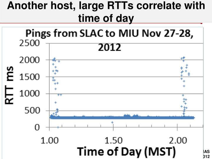 Another host, large RTTs correlate with time of day