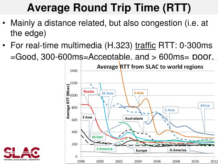 Average Round Trip Time (RTT)