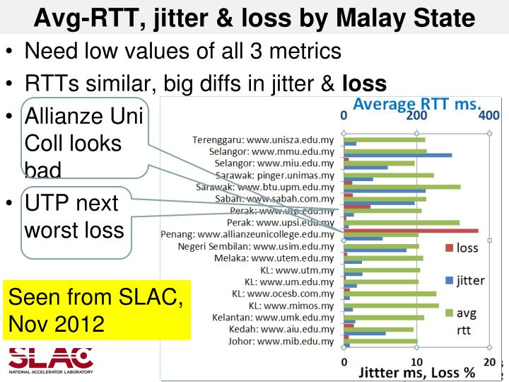 Avg-RTT, jitter & loss by Malay State