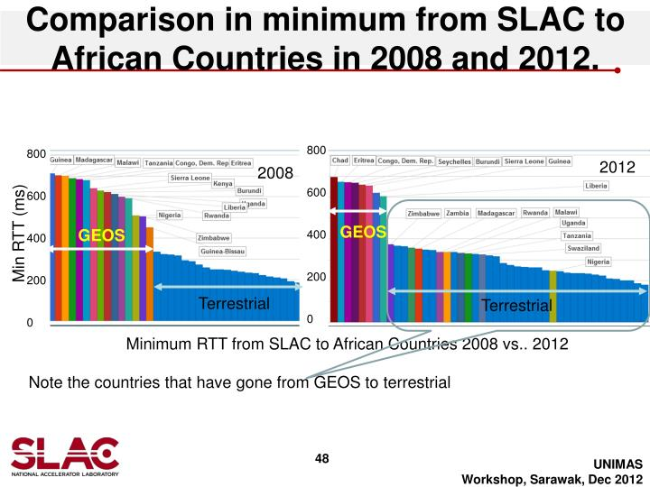 Comparison in minimum from SLAC to African Countries in 2008 and 2012.
