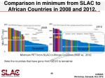 comparison in minimum from slac to african countries in 2008 and 2012