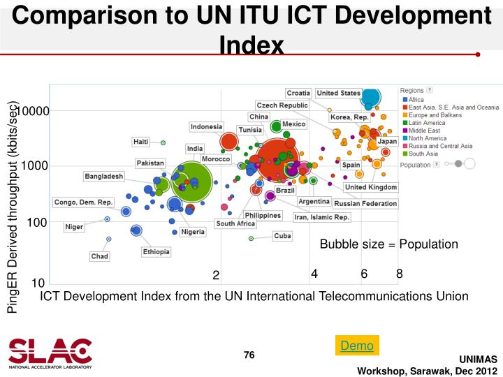 Comparison to UN ITU ICT Development Index