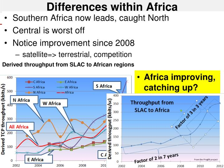 Differences within Africa