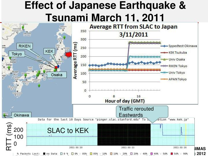 Effect of Japanese Earthquake & Tsunami March 11, 2011