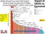 impact of geos vs terrestrial