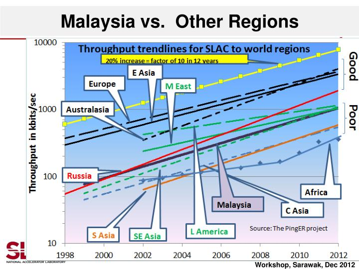 Malaysia vs.  Other Regions