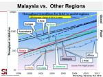 malaysia vs other regions