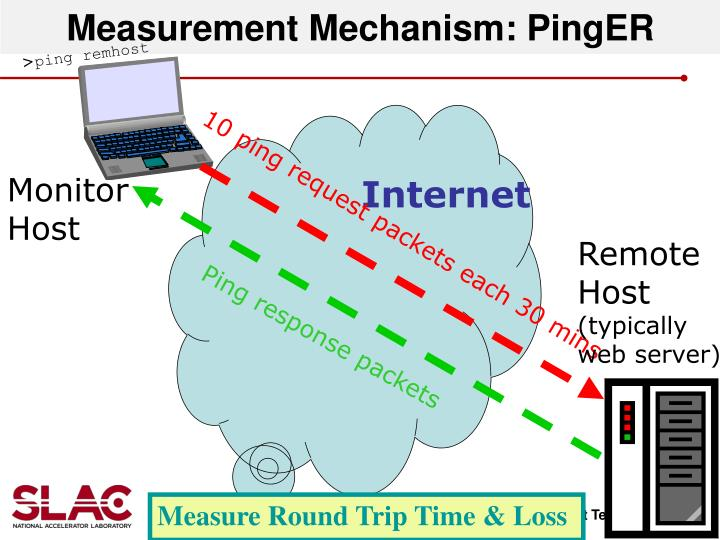 Measurement Mechanism: PingER