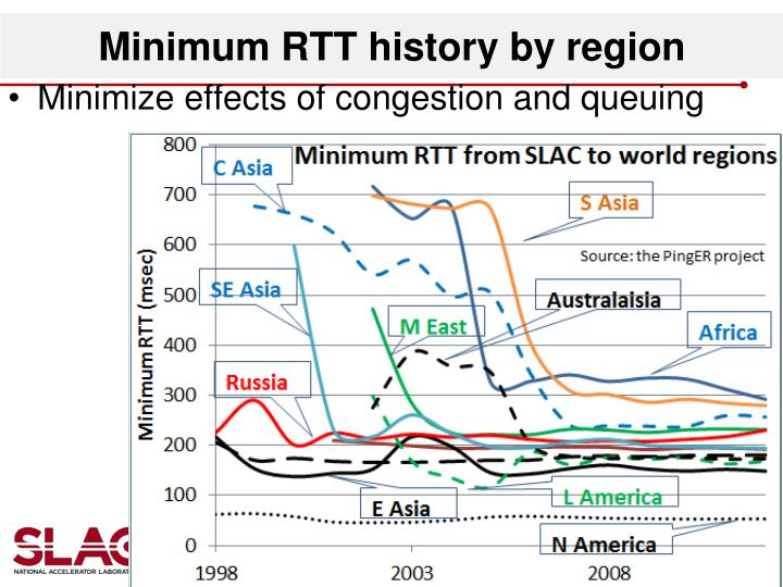 Minimum RTT history by region