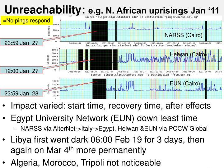 Unreachability: