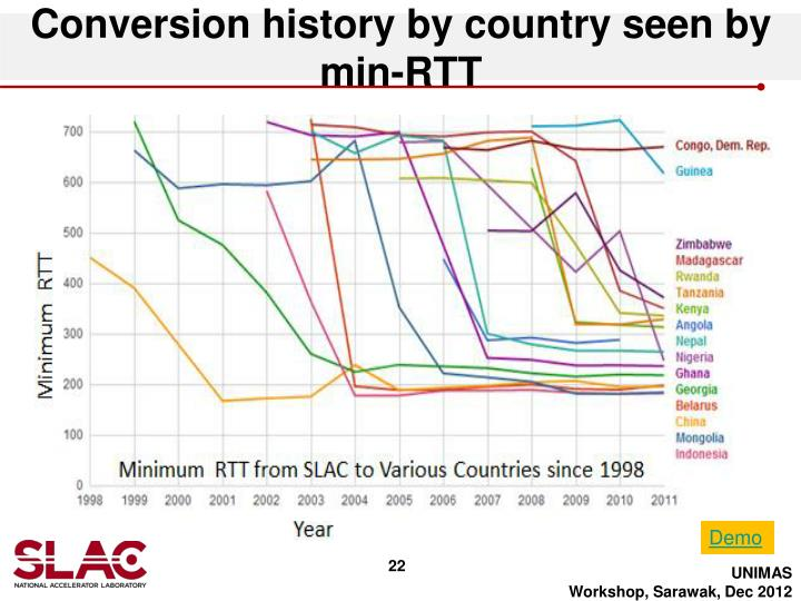 Conversion history by country seen by min-RTT