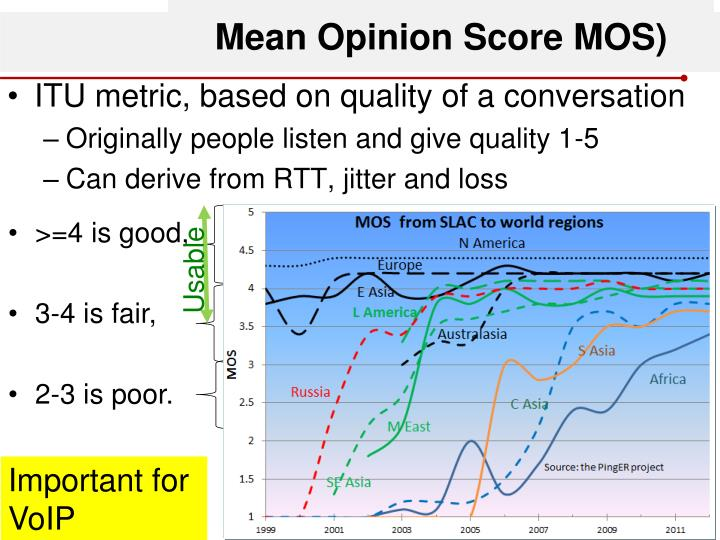 Mean Opinion Score MOS)