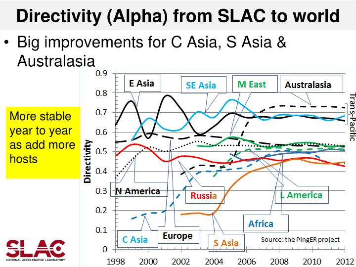 Directivity (Alpha) from SLAC to world
