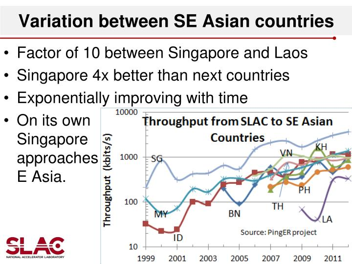Variation between SE Asian countries