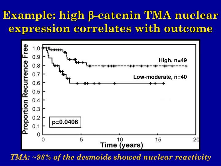 Example: high -catenin TMA nuclear expression correlates with outcome