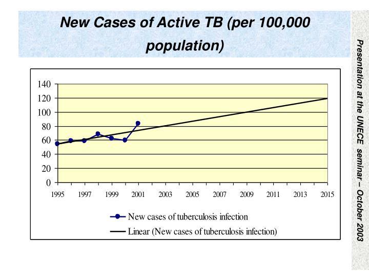 New Cases of Active TB (per 100,000 population)