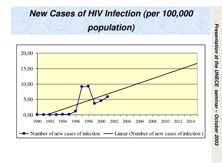 New Cases of HIV Infection (per 100,000 population)