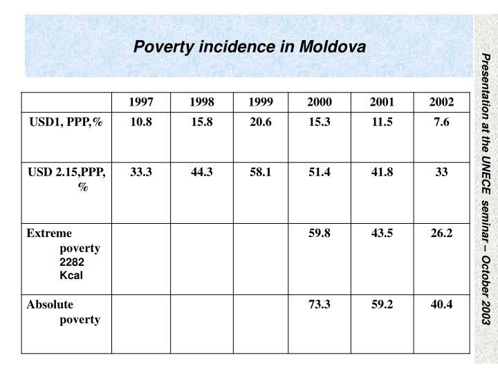 Poverty incidence in Moldova