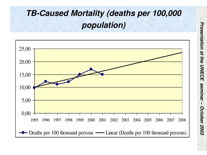 TB-Caused Mortality (deaths per 100,000 population)