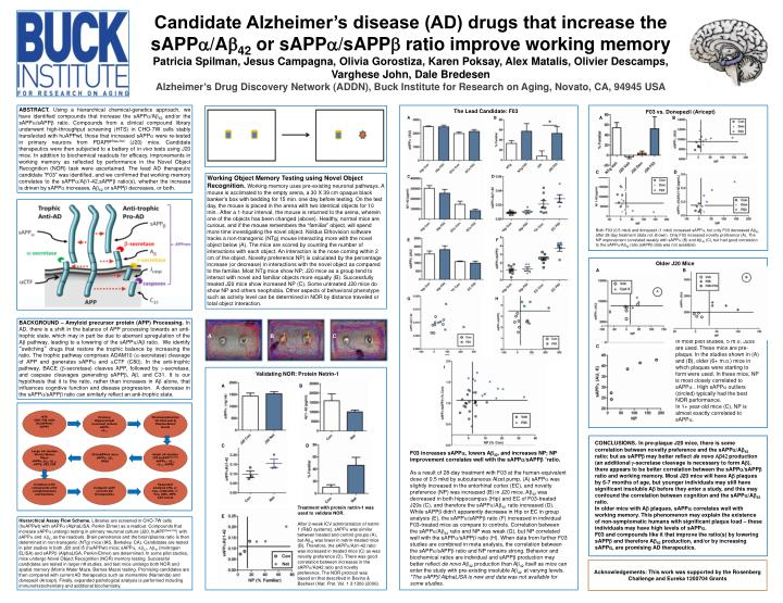 Candidate Alzheimer's disease (AD) drugs that increase the sAPP