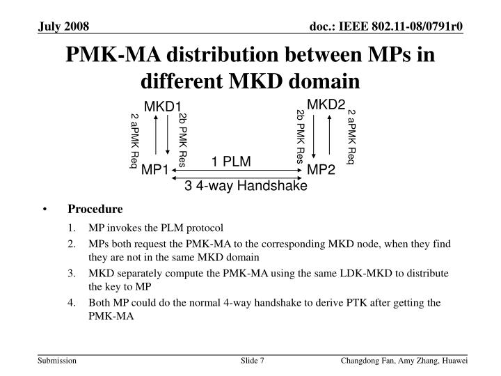 PMK-MA distribution between MPs in different MKD domain