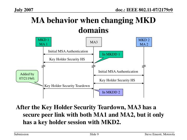 MA behavior when changing MKD domains
